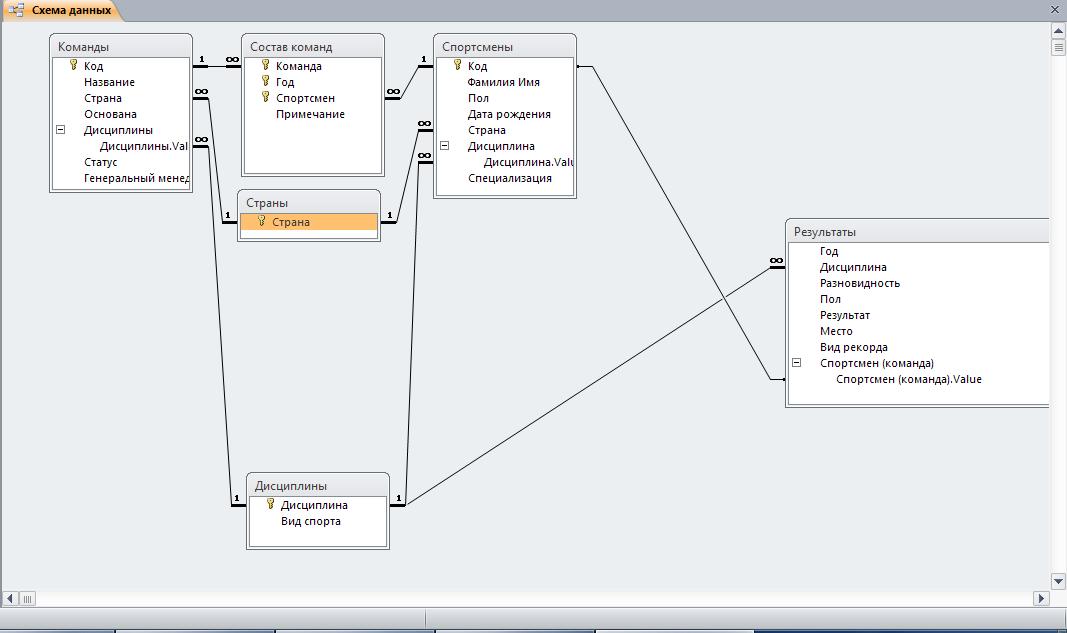 Схема данных access.