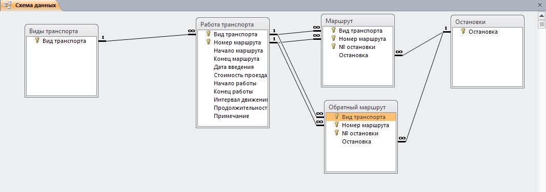 Скачать базу данных (БД) Городской транспорт. Схема данных. Пример базы данных access.