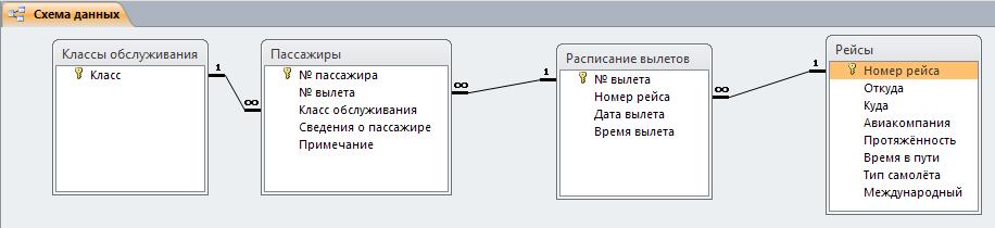 Пример базы данных access. Схема базы данных Аэропорт.