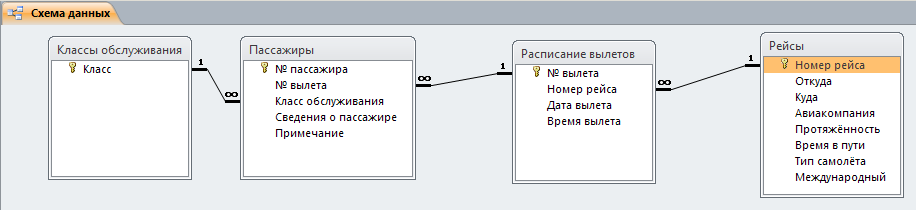 База Данных Access Пример
