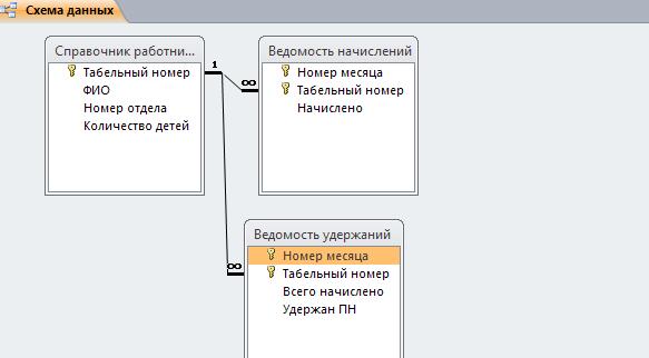 Рис. 4 Скачать базу данных access Расчёт удержаний с заработной платы. Схема данных. Пример базы данных access.