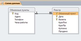 Рис.1 Скачать базу данных access Операции с валютой в отделениях банка. Схема данных. Пример базы данных access.