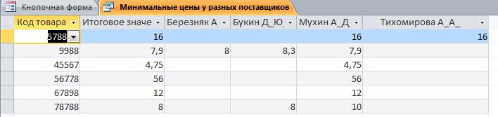 Минимальные цены у разных поставщиков в бд Оптовая база