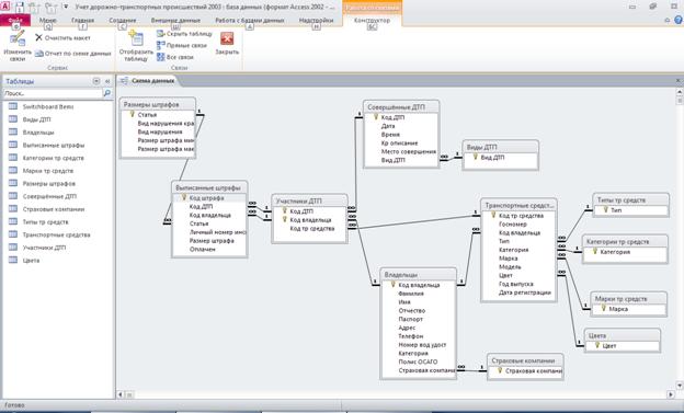 Рис.1 Скачать базу данных (БД) «Учет дорожно-транспортных происшествий» (Учёт ДТП). Схема данных. Пример базы данных access.