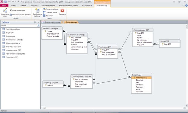Схема данных базы данных «Учет
