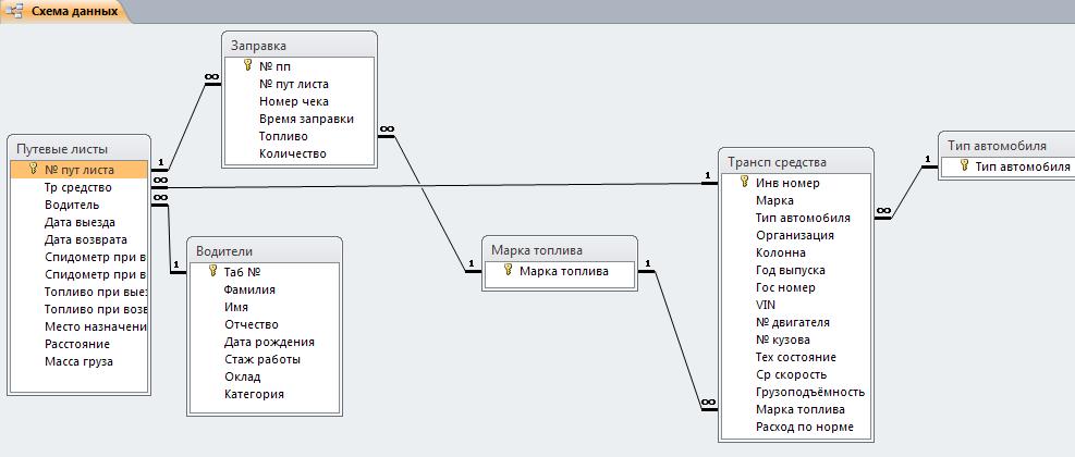 Схема базы данных АТП.