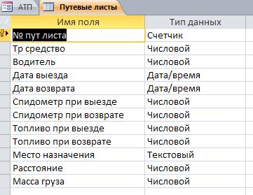 """Таблица """"Путевые листы"""". Готовая база данных access."""