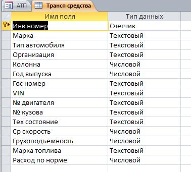 """Таблица """"Транспортные средства"""". Готовая база данных access."""