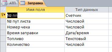"""Таблица """"Заправка"""". Готовая база данных access."""