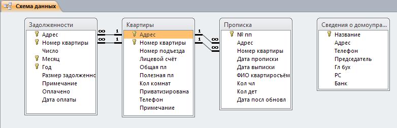 Схема базы данных access Домоуправление.