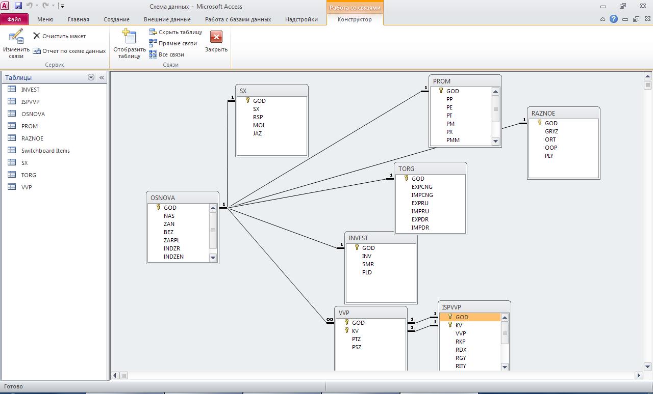 Схема базы данных гибдд