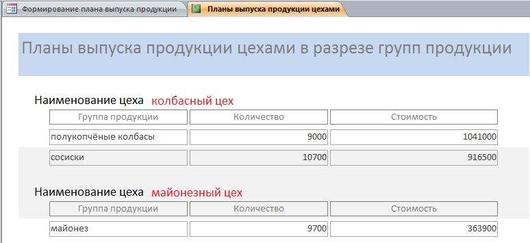 Планы выпуска продукции цехами в готовой базе данных access.