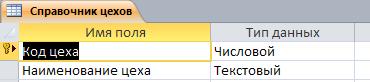 """Таблица """"Справочник цехов"""". Готовая база данных access."""