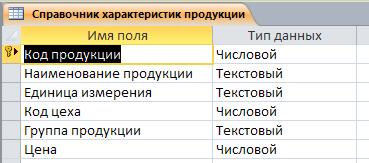 """Таблица """"Справочник характеристик продукции"""". Готовая база данных access."""