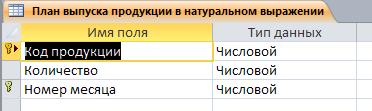"""Таблица """"План выпуска продукции в натуральном выражении"""". Готовая база данных access."""