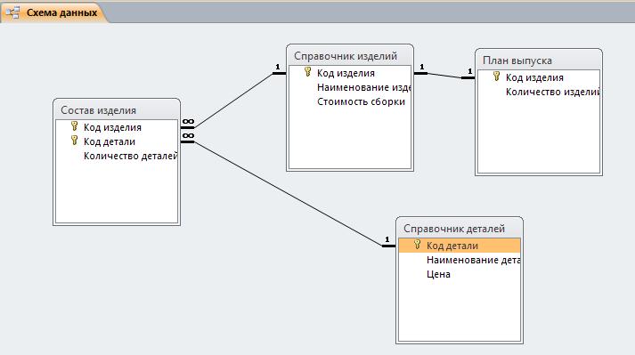 Схема базы данных Формирование плана выпуска изделий. Готовая база данных access.