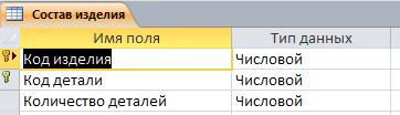 """Таблица """"Состав изделия"""". Формирование плана выпуска изделий. Готовая база данных access."""