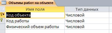 Таблица Объёмы работ на объекте. Готовая база данных access.