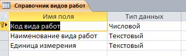 Таблица Справочник видов работ. Готовая база данных access.