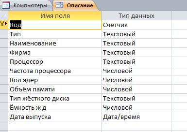 "Таблица ""Описание"". Готовая база данных access."