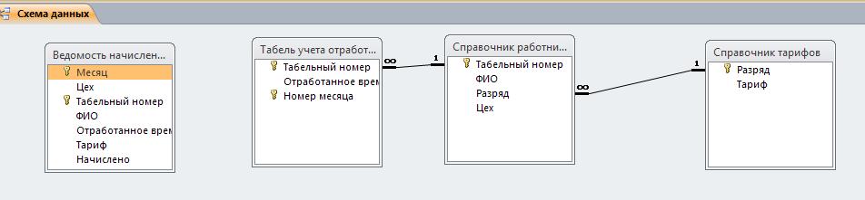 """Схема базы данных """"Расчёт повременной оплаты"""". Готовая база данных access."""