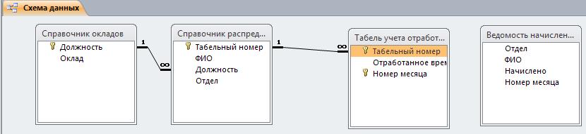 Схема базы данных access Расчёт оплаты по окладам