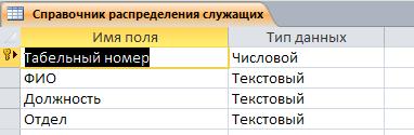 Готовая база данных access. Таблица «Справочник распределения служащих по должностям и окладам (штатное расписание)»