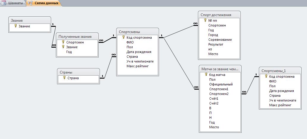 Схема базы данных. Готовая база данных access.