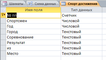"""Таблица """"Спортивные достижения"""". Готовая база данных access."""