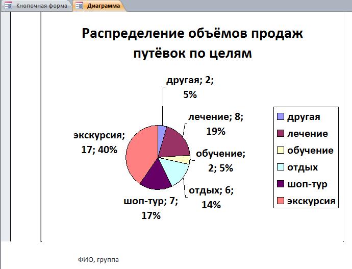 Диаграмма Распределение объёмов продаж путёвок по целям.