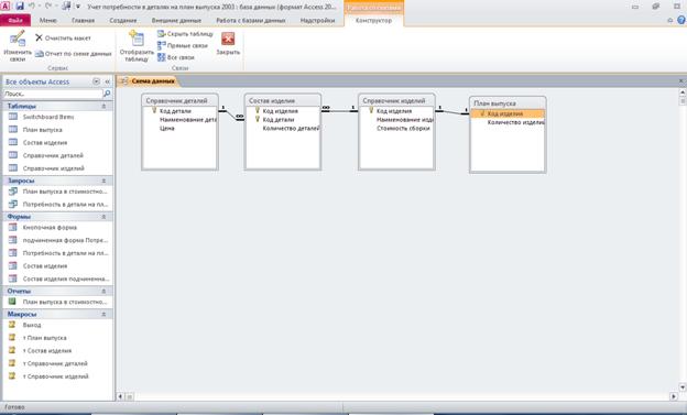 Access. Схема данных базы данных «Учет потребности в деталях на план выпуска» отображает связь таблиц: «Справочник деталей», «Состав изделия», «Справочник изделий», «План выпуска».