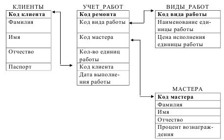 курсовая база данных учёт выполнения работ access