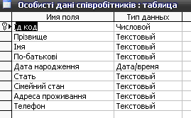 курсовая база данных отдел кадров access