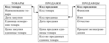 Скачать базу данных (БД) «Оптовый магазин. Учет продаж товара» MS Access