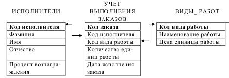 курсовая база данных учёт заказов access