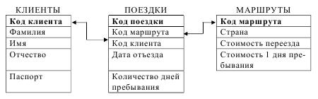 курсовая база данных туристическое агентство access