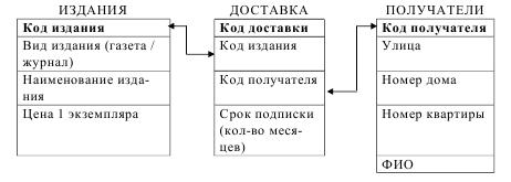курсовая база данных учёт подписки на печатные издания access
