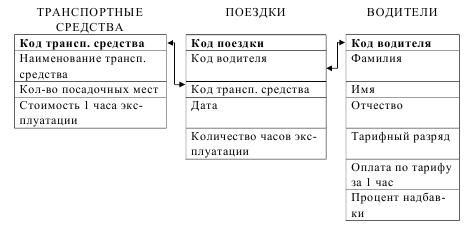 курсовая база данных учёт эксплуатации транспортных средств access