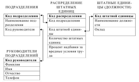 курсовая база данных штатное расписание access