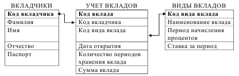 курсовая база данных учёт вкладов в банке access