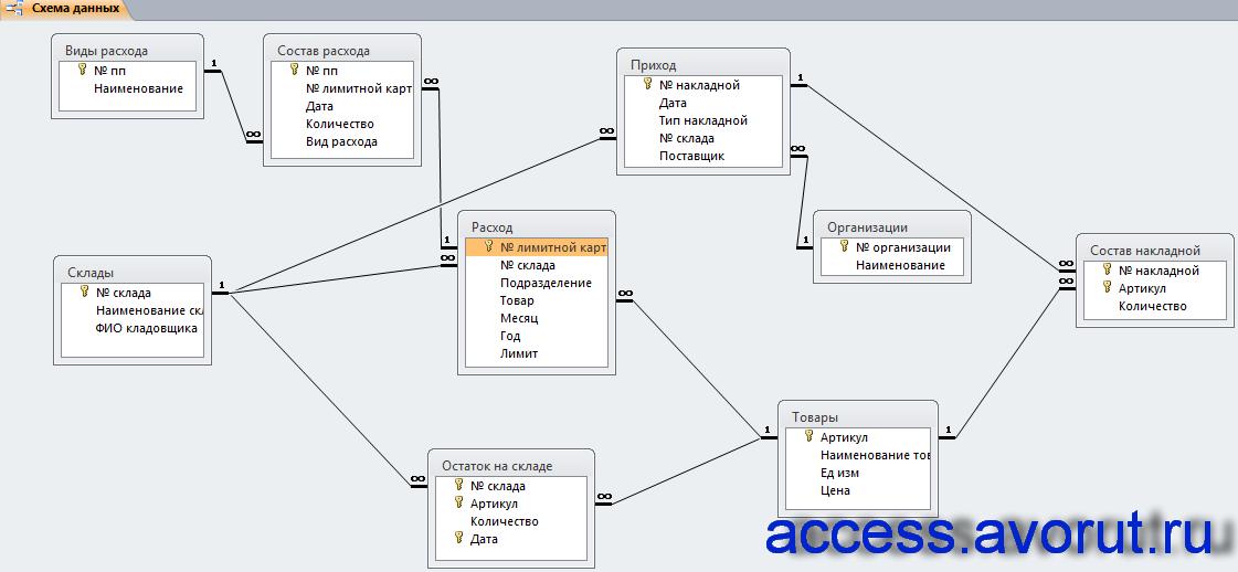 Схема данных готовой базы