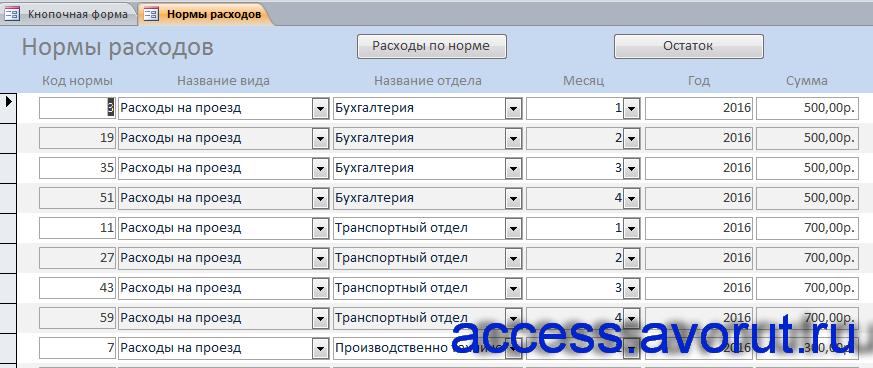 Форма «Нормы расходов». База данных access «Учет внутриофисных расходов».