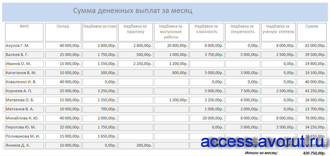 БД access Ежемесячные выплаты сотрудникам вуза. Отчёт «Сумма денежных выплат за месяц».