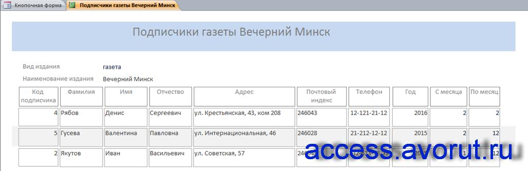 Отчёт «Подписчики газеты Вечерний Минск». Скачать готовую базу данных отдела доставки почтового отделения.