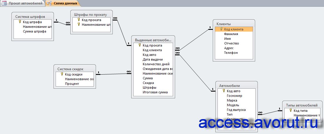 Схема данных готовой базы данных «Прокат автомобилей» отображает связи таблиц: Автомобили, Типы автомобилей, Клиенты, Выданные автомобили, Система скидок, Система штрафов, Штрафы по прокату.