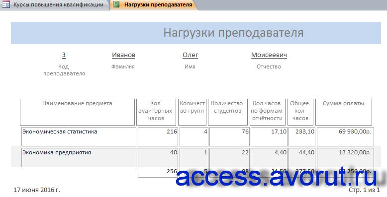 """Пример базы данных access """"Курсы повышения квалификации"""". Отчёт «Нагрузки преподавателя»."""