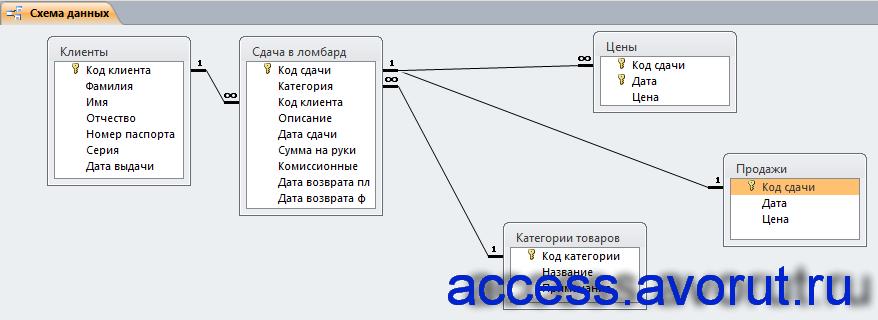 Схема данных базы данных «Ломбард» отображает связь таблиц: Клиенты, Сдача в ломбард, Цены, Продажи, Категории товаров.