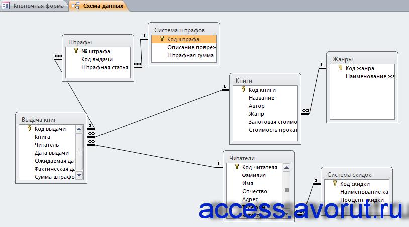 Схема данных готовой базы данных «Библиотека» отображает связь таблиц: Система штрафов, Штрафы, Выдача книг, Книги, Жанры, Читатели, Система скидок.