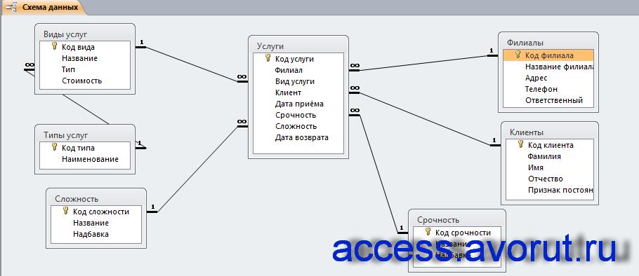 Схема данных готовой базы данных «Химчистка» отображает связи таблиц: Услуги, Филиалы, Клиенты, Срочность, Виды услуг, Типы услуг, Сложность.