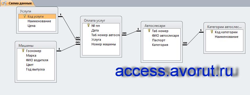 Схема данных готовой базы данных «Автосервис» отображает связи таблиц: Услуги, Машины, Оплата услуг, Автослесари, Категории автослесарей.